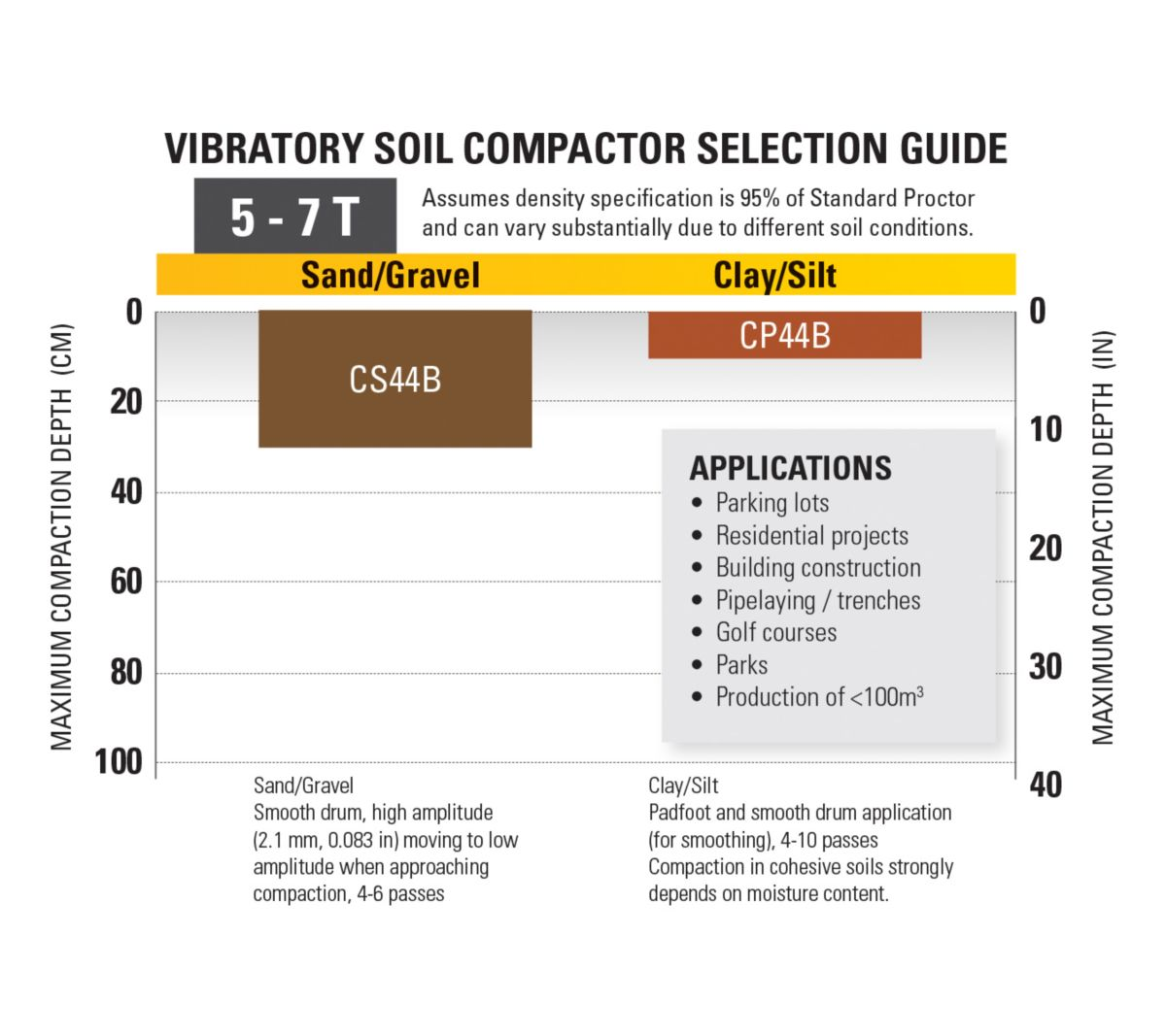 5-7T Vibratory Soil Compactor Selection Guide>