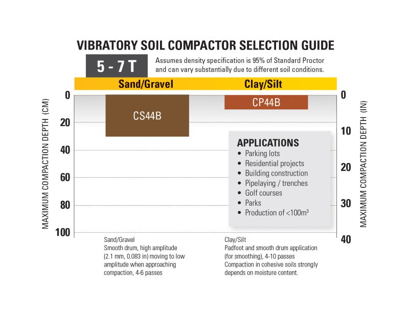 5-7T Vibratory Soil Compactor Selection Guide