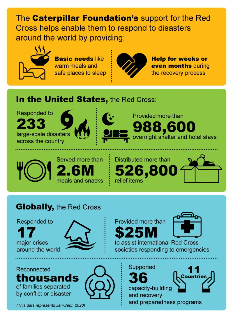Caterpillar Foundation Infographic