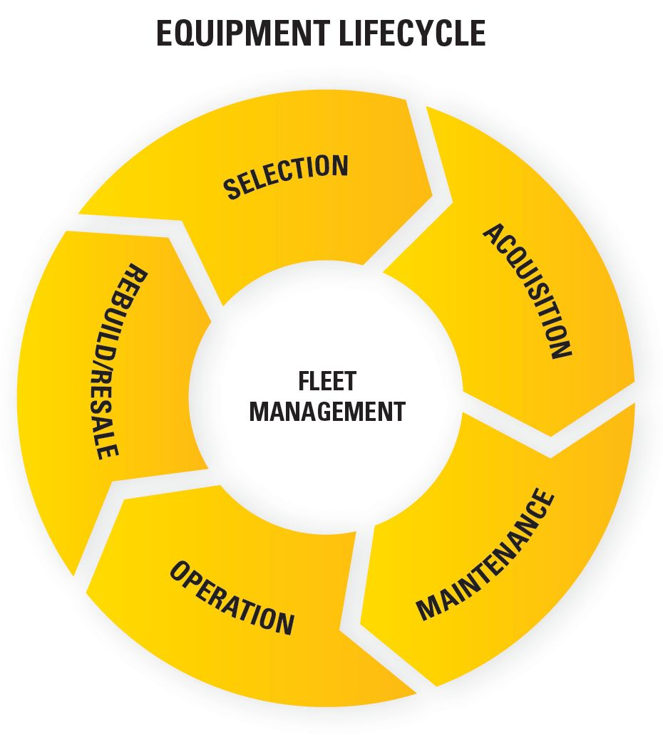 Job site Solutions Equipment lifecycle