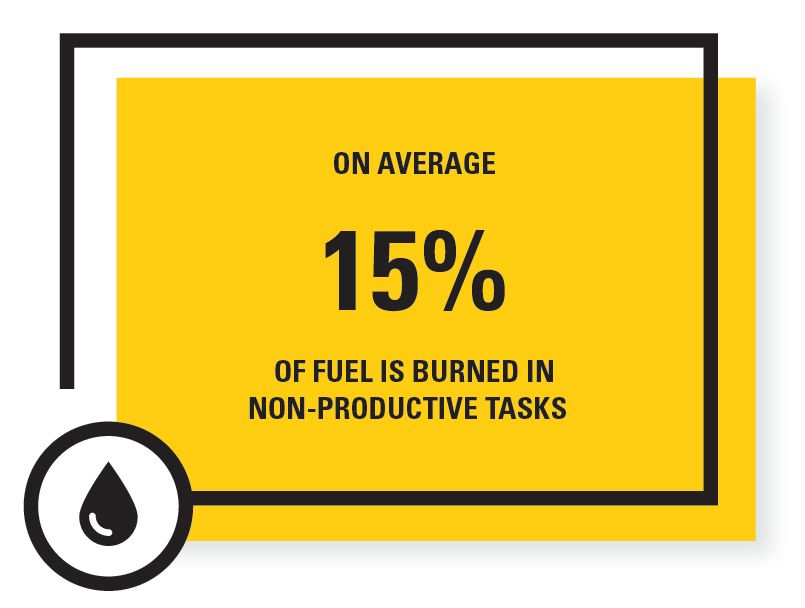 ON AVERAGE 15%  OF FUEL IS BURNED IN NON-PRODUCTIVE TASKS?