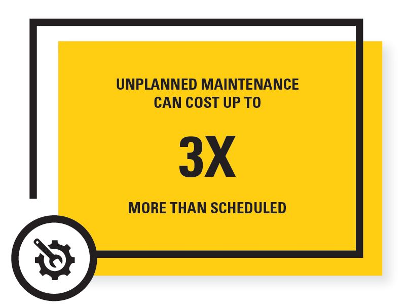 UNPLANNED MAINTENANCE CAN COST UP TO 3X  MORE THAN SCHEDULED