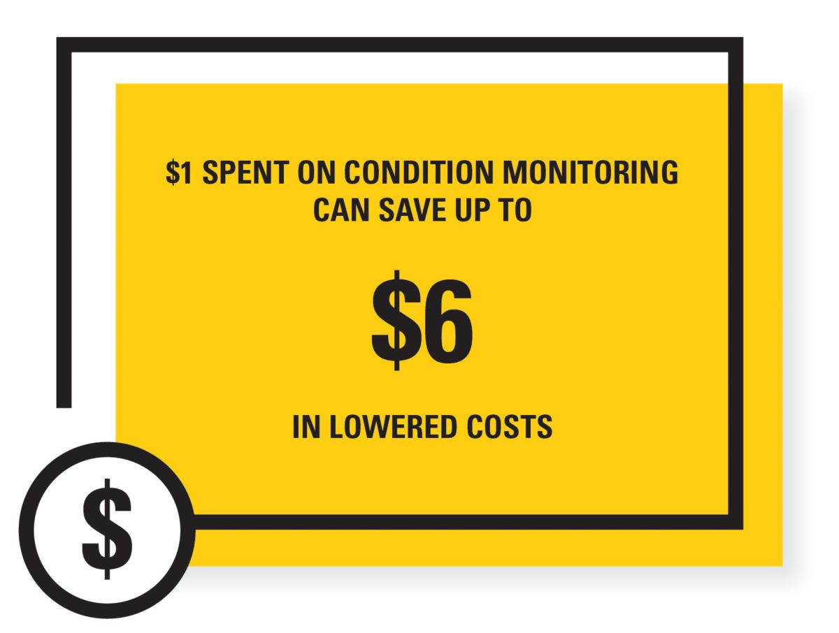 $1 SPENT ON CONDITION MONITORING CAN SAVE YOU UP TO $6  IN LOWERED COSTS