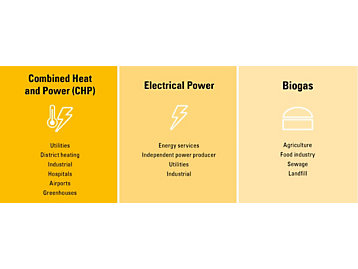 one genset, various applications
