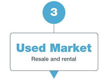 Used Market