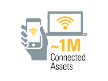 about 1 million connected assets