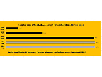 Supplier Code of Conduct Self Assessments