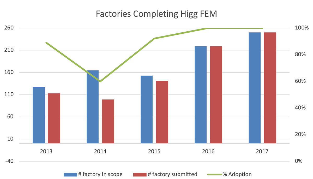 Factories Completing Higg FEM Chart