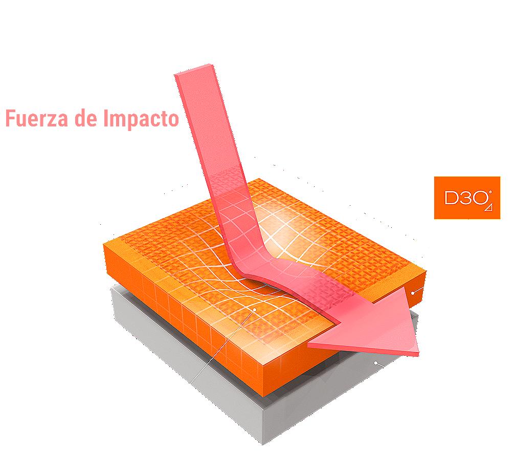 d3o technology