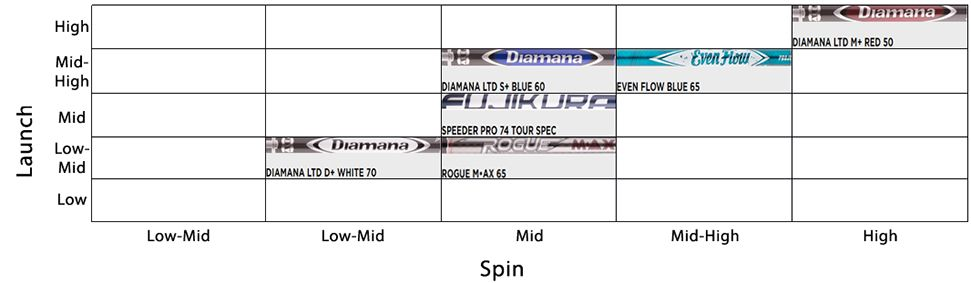 Tour-Proven Shaft Selection