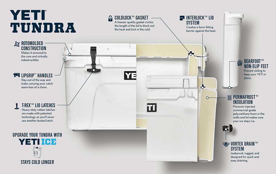 Yeti Tundra 65 Cooler Dick S Sporting Goods