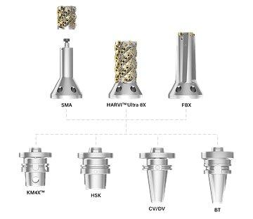 Kegelflanschwerkzeuge – Flexibilitätsschema