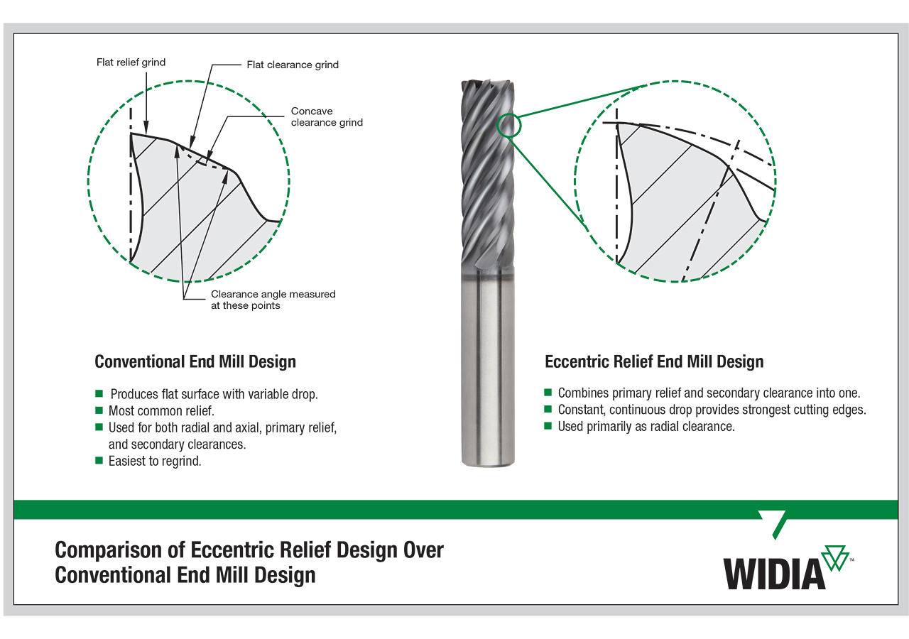 The MS geometry insert for the TDMX modular drill platform provides increased stability when drilling stainless steels and super alloys.