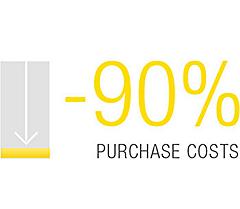 purchuse cost chart