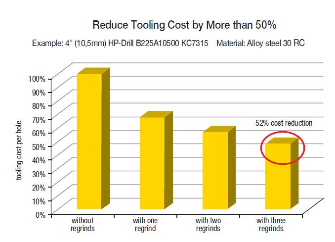 tool reconditioning savings chart