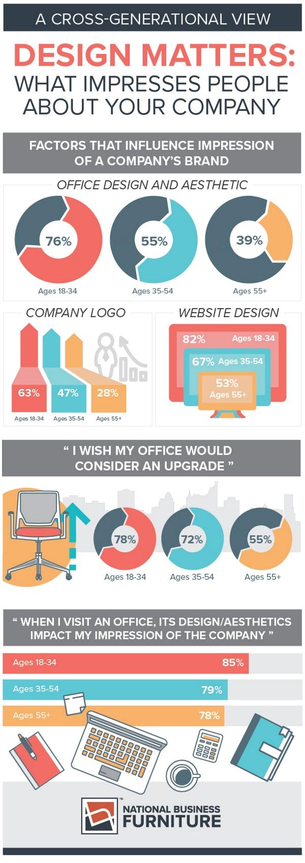 office interior design infographic