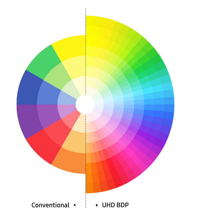 The most lifelike spectrum of colors