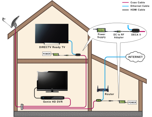 wiring diagram of home using the directv ready (rvu) feature