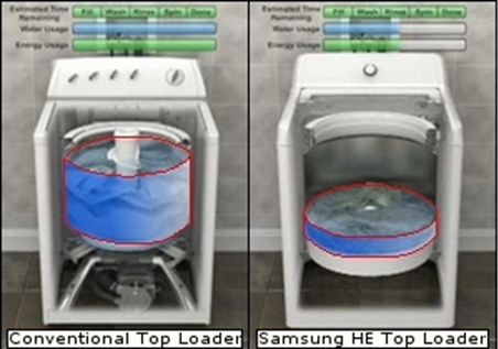 Samsung Top Load Washing Machines Have Auto Sensing Which Determines The Water Level Based Off Weight Of Laundry