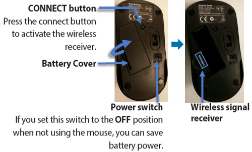 where is the wireless signal receiver for my wireless mouse keyboard. Black Bedroom Furniture Sets. Home Design Ideas