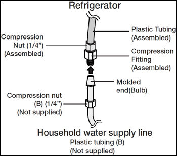 How To Install The Water Line For The Four Door Refrigerator