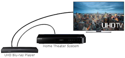 Getting the Most out of Your Ultra HD Blu-ray Player