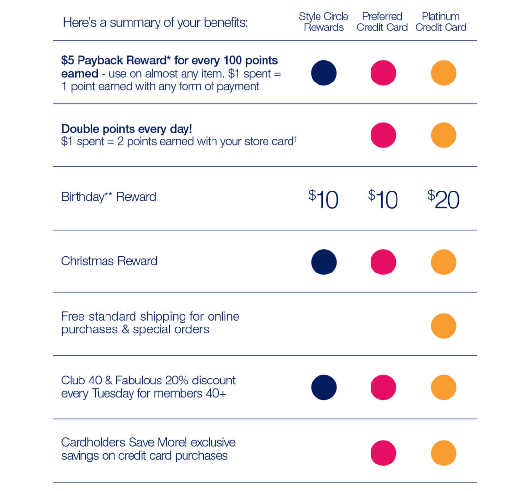 Style Circle Rewards Benefits Chart