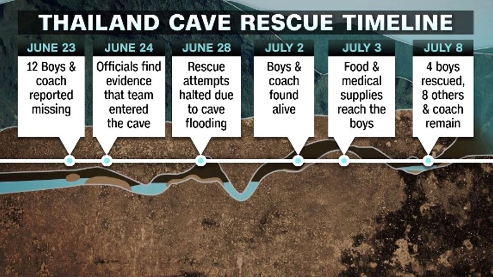 Timeline of rescue of Thailand team. (CNN)