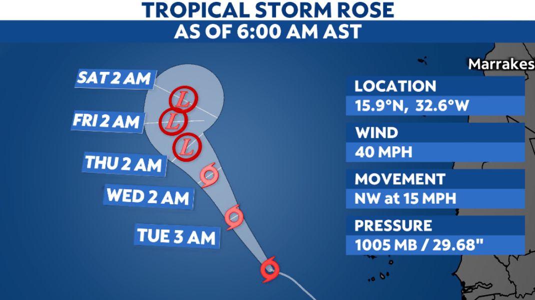 Rose remains a modest tropical storm