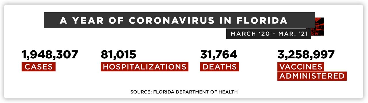 Florida Department of Health COVID numbers on March 8th, 2021
