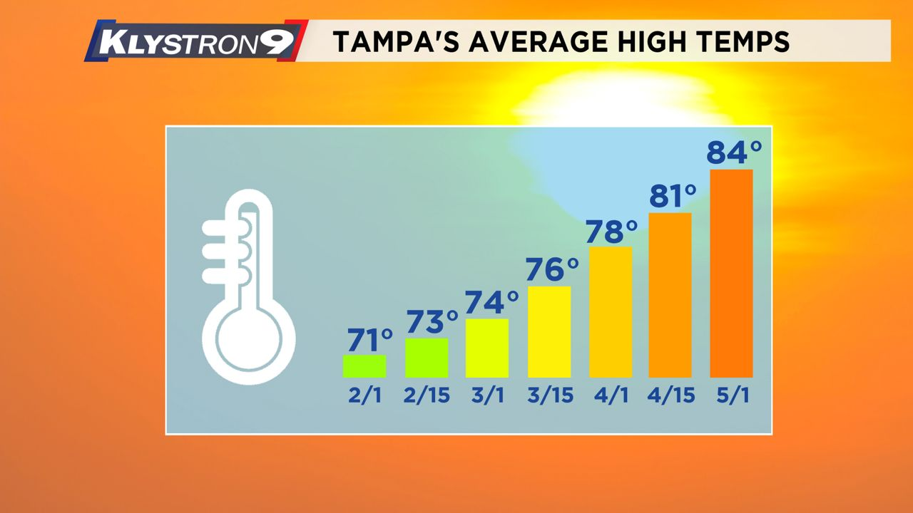 "Weather Blog: Tampa Reaches ""Coldest"" Point of the Winter"