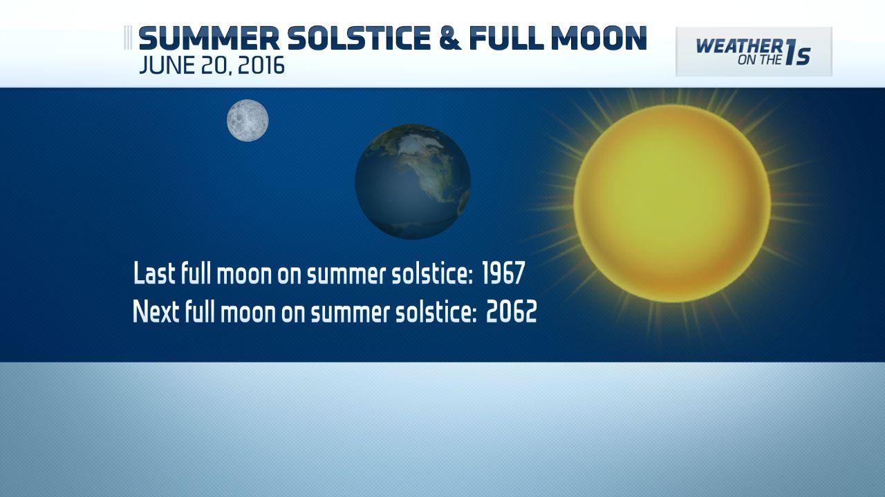 Summer Solstice Sandhills >> Rare Summer Solstice Full Moon Tonight