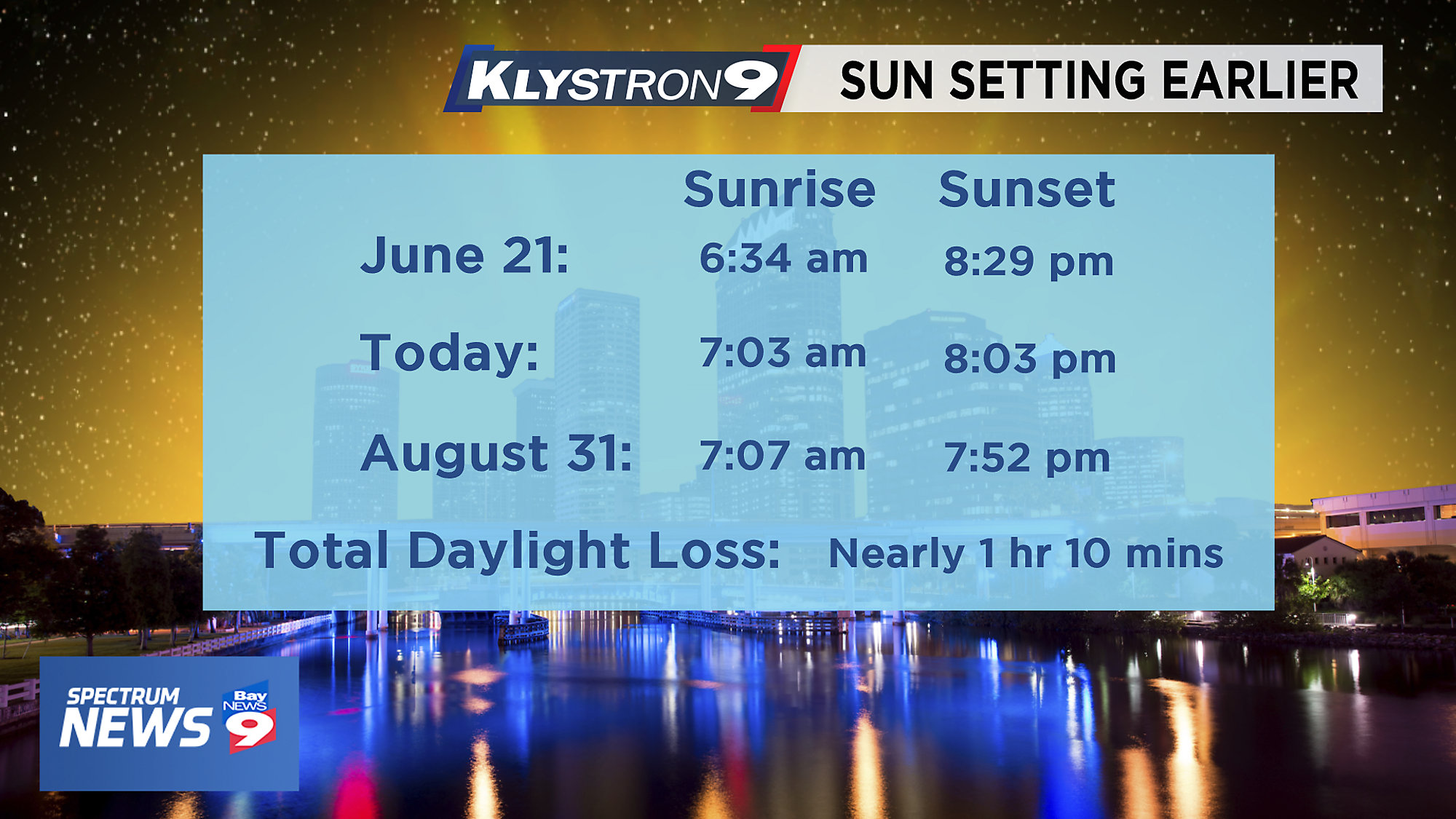 WEATHER BLOG: Tampa Bay's Last 8 p m  Sunset of 2019