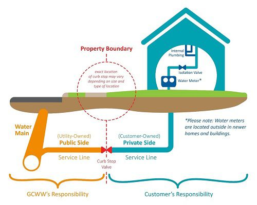 A graphic outlining the ownership of lead service lines (provided)