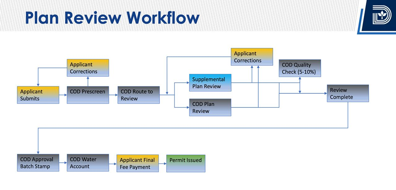 Workflow of the plan review process