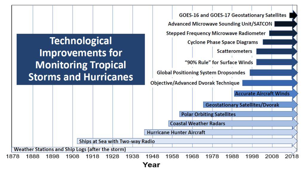 Courtesy: National Hurricane Center Meteorologists Chris Landsea & Eric Blake