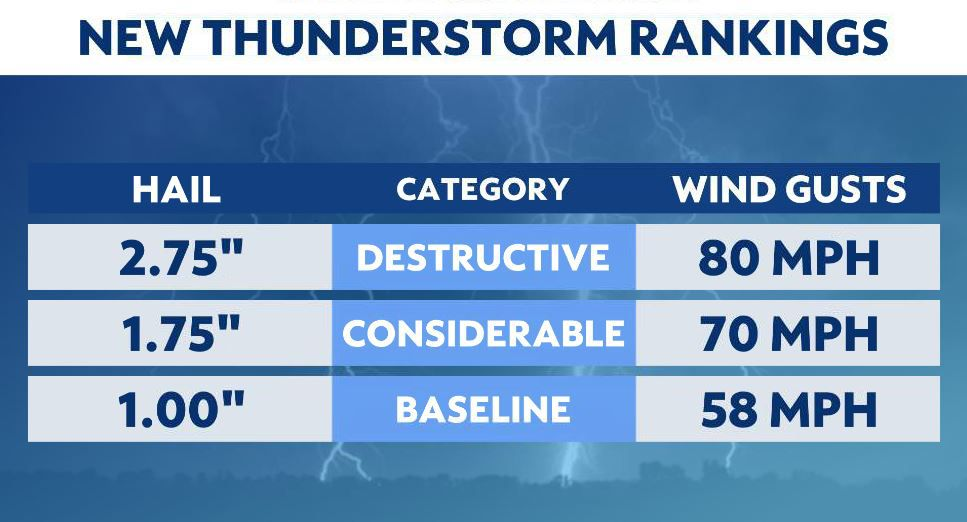 New categories for severe thunderstorms