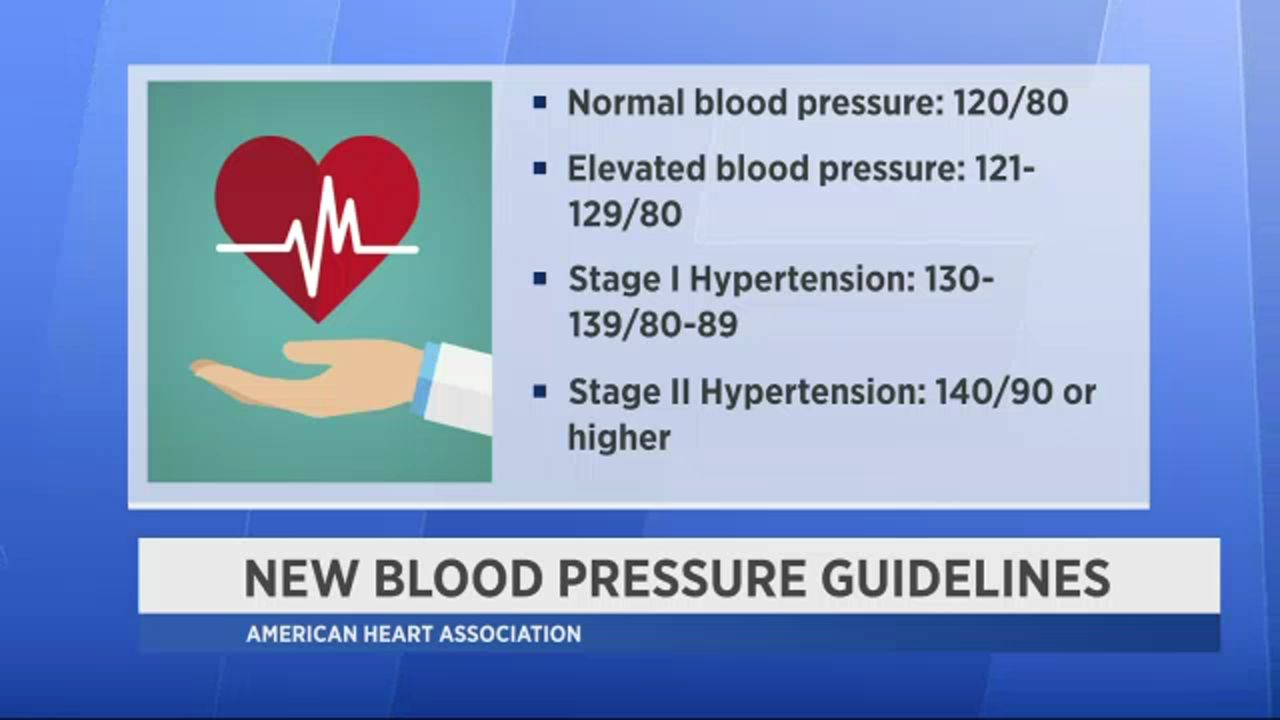 In Depth What To Know About New Blood Pressure Guidelines