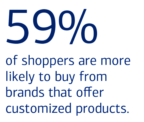 59% of shoppers are more likely to buy from brands that offer customized products.