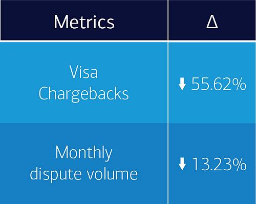 Metrics: Visa Chargebacks down 55.62%, Monthly dispute volume down 13.23%