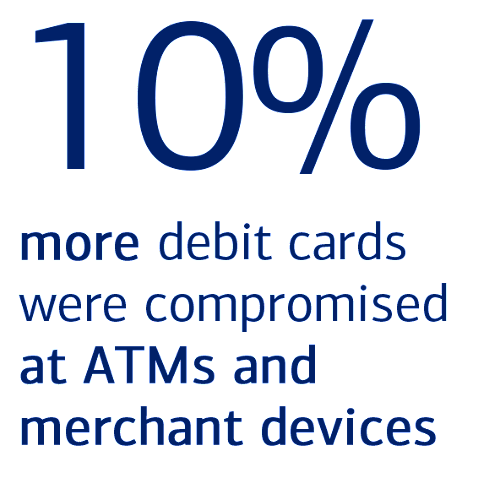 10% more debit cards were compromised at ATMs and merchant devices
