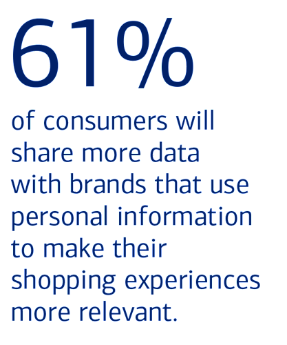 61% of consumers will share more data with brands that use personal information to make their shopping experiences more relevant.