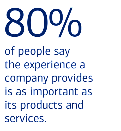 80% of people say the experience a company provides is as important as its products and services.