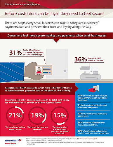 Bank of America Merchant Services report on how consumer can feel more secure when making card payments