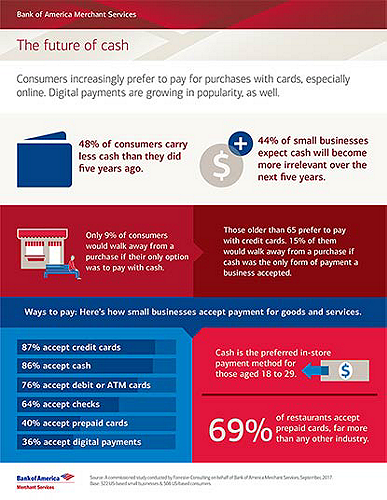 Report on Digital Payment behavior and how digital payments are on the rise
