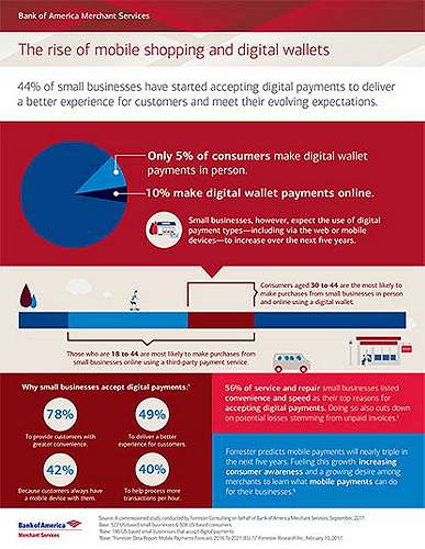 Insight report to learn about mobile shopping and digital wallet trends