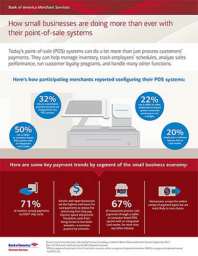 Report on how point-of-sale systems serve many needs for small businesses.