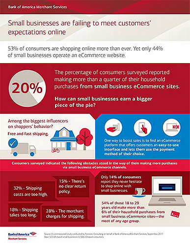 Learn how to better leverage your small business eCommerce site for more sales