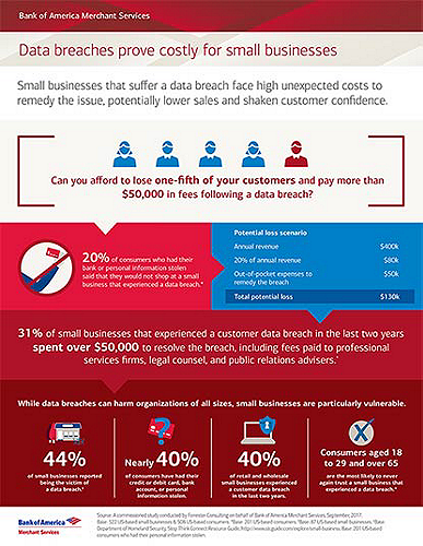 Understand small businesses' costs and other risks from consumer data breaches