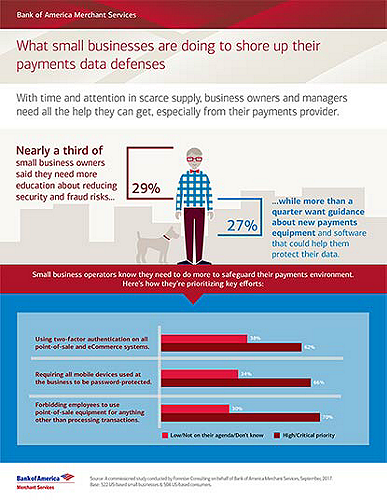 See how small businesses are shoring up defenses for payments data